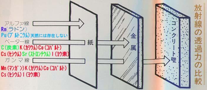 放射線の種類・透過力の比較