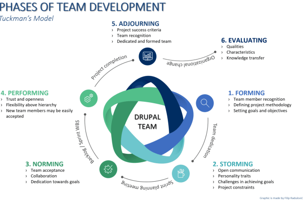 Team Development Graphic