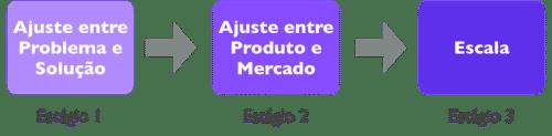 estagios_startup