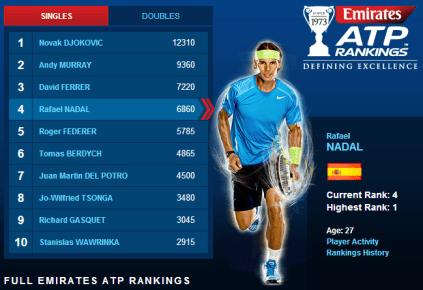 Rankings - Rafael Nadal Fans July 8 2013