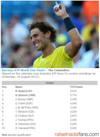 ATP Rankings August 19 2013