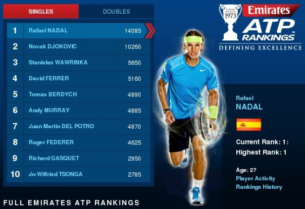 ATP Rankings March 3 Nadal Djokovic Federer Wawrinka
