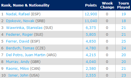 ATP Rankings - May 5, 2014