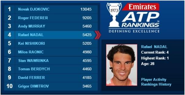 ATP Rankings, February 23, 2015