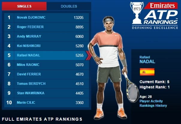 ATP Rankings: April 6, 2015