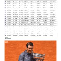 Rafael Nadal 2020 ATP Media Guide (6)