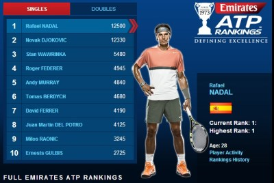 Rafael Nadal stays on top of ATP rankings (June 9, 2014 ...