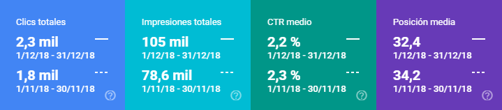 Comparativa datos Search Console diciembre 2018