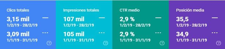 Comparativa datos Search Console enero 2019