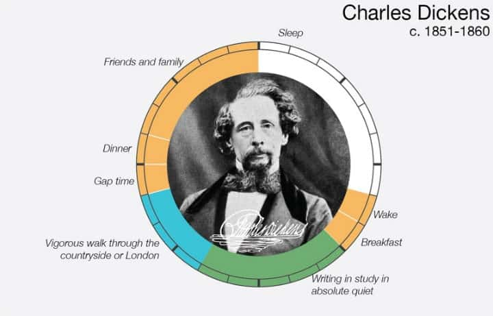 charles dickens daily routine graphic