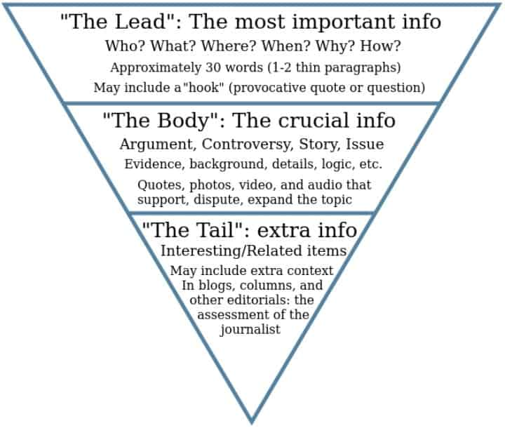 inverted pyramid in writing