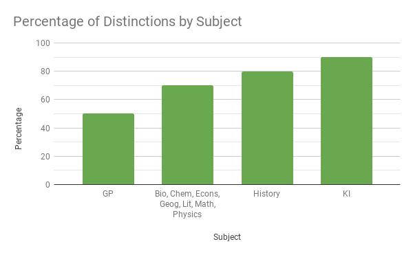 percentage As