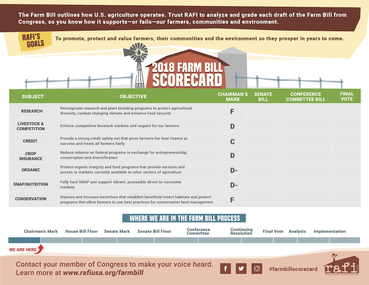 Action Alert Save Americans With >> Action Alert Vote No On House Farm Bill