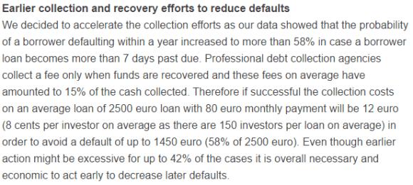 Bondora 7 day overdue debt collection process