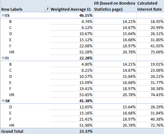 Estimated Interest Rate according to Bondora Rating for loans issued in 2014