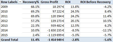 Bondora ROI per year