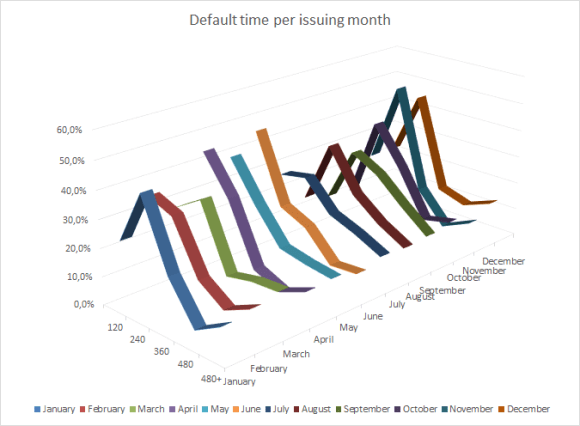 Monthly default proportions