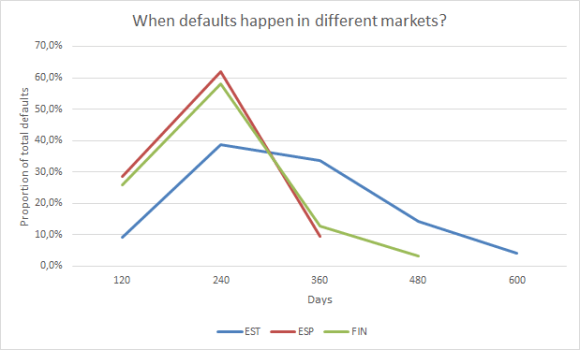 Bondora defaults in Spain and Finland