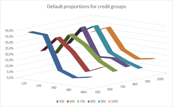 Credit group default proportions in time