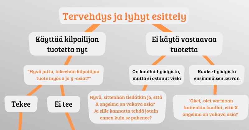 Myyntiprosessin vuokaavio