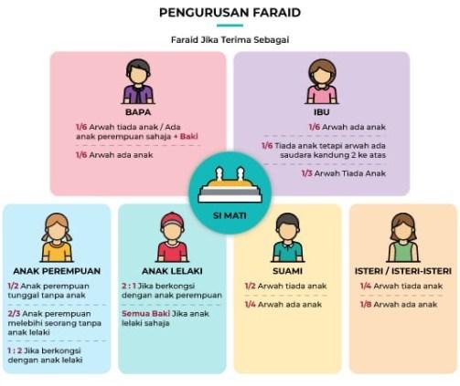 Carta faraid ilmu faraid iaitu hak harta pusaka ibu, bapa, suami, isteri dan anak lelaki perempuan