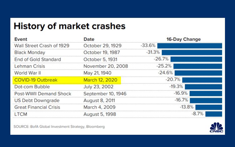 Rajah menunjukkan apa terjadi kepada pasaran saham dunia selepas krisis ekonomi dunia termasuk kesan covid 19.