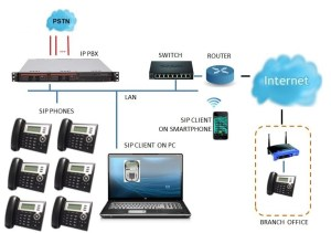 Structured Cabling for Telephone Systems (PBX)