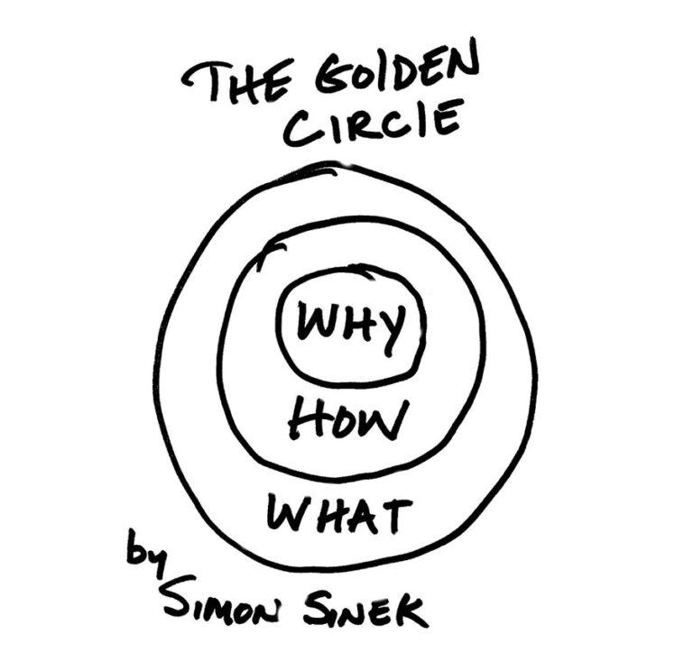 Den gyldne cirkel: Om at formidle dit formål og loyale