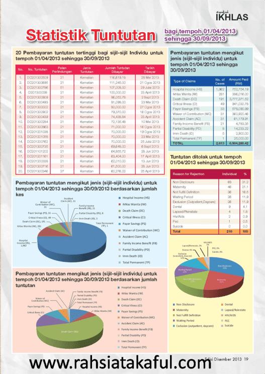 Statistik Tuntutan Takaful IKHLAS