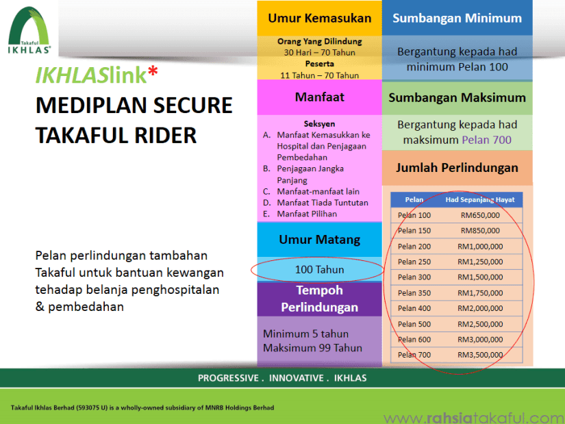 IKHLAS Mediplan (Medical Card) Takaful (1)