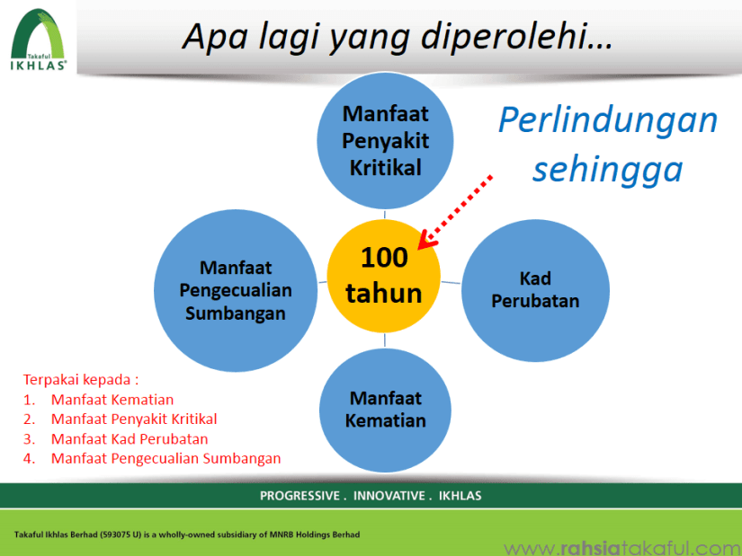 IKHLAS link Secure Takaful (15)