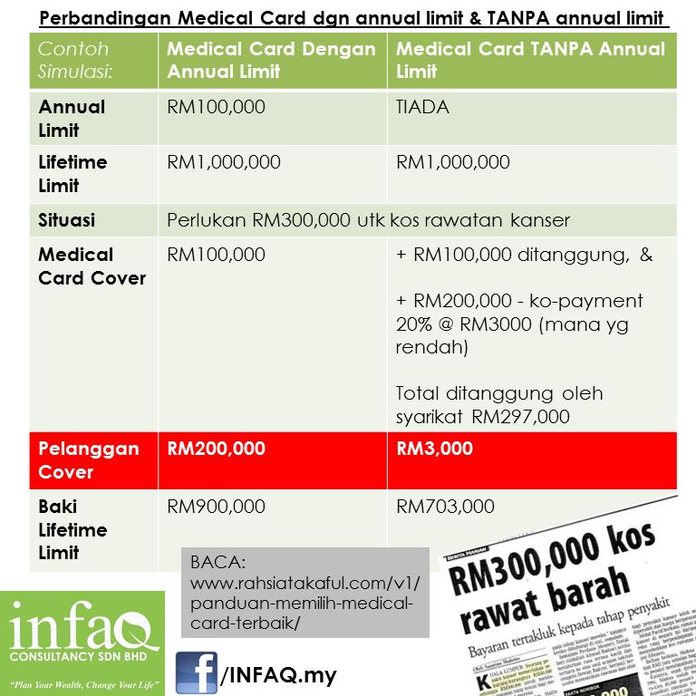 Perbandingan Medical Card dgn annual limit & TANPA annual limit