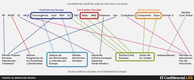 Grupos europeos