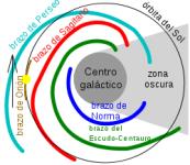Brazo Orion