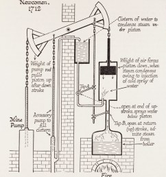 how a newcomen engine works water is boiled to create steam that pushes upward on a piston in a cylinder  [ 899 x 1000 Pixel ]