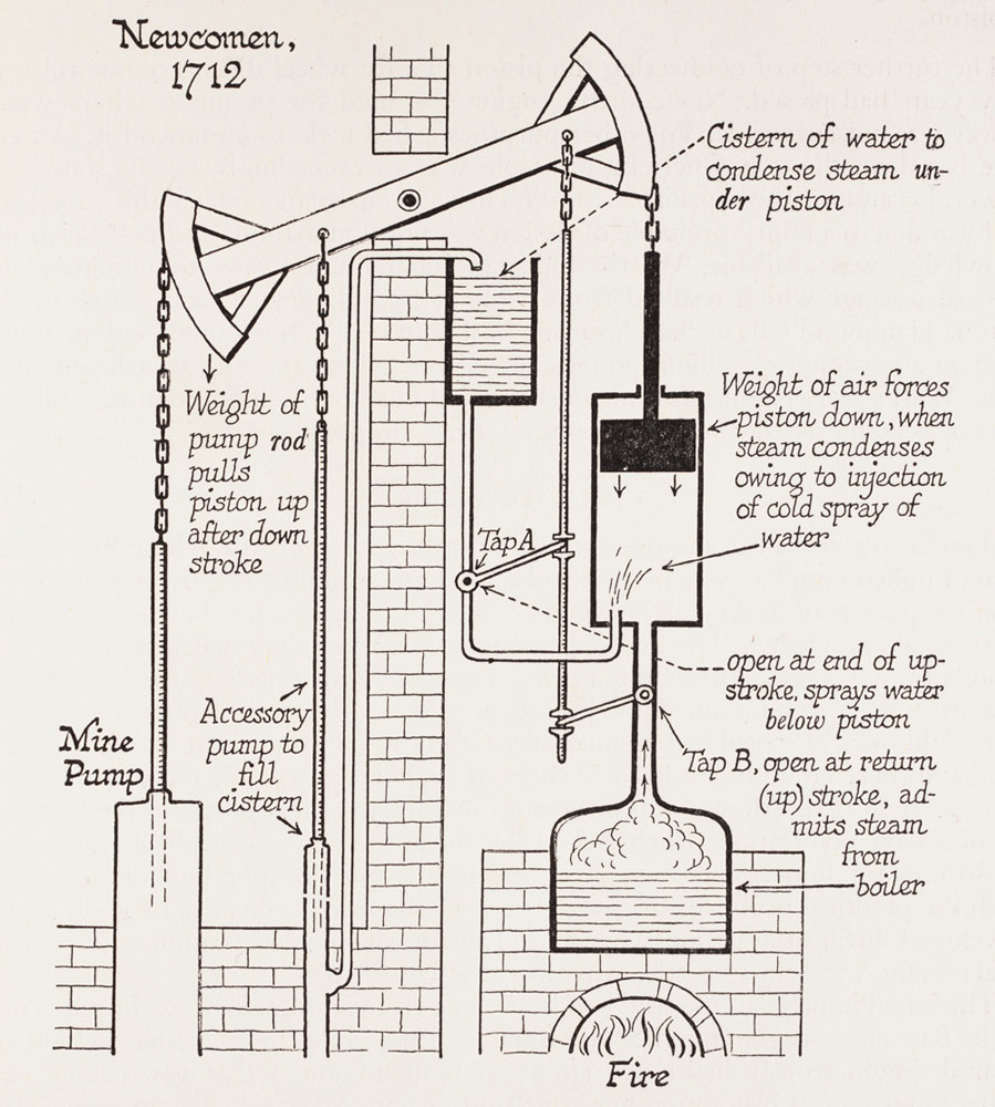 hight resolution of how a newcomen engine works water is boiled to create steam that pushes upward on a piston in a cylinder