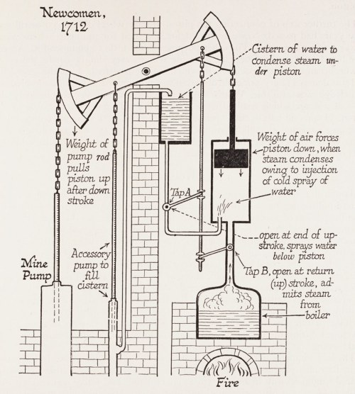 small resolution of how a newcomen engine works water is boiled to create steam that pushes upward on a piston in a cylinder