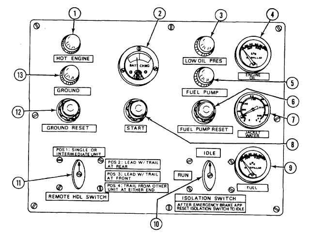 OPERATOR CONTROL AND INDICATORS (cont)