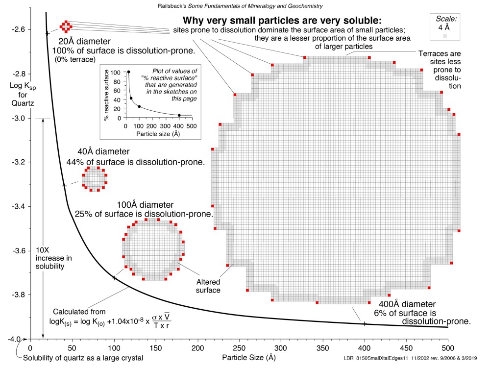 medium resolution of size matters why very small particles are very soluble