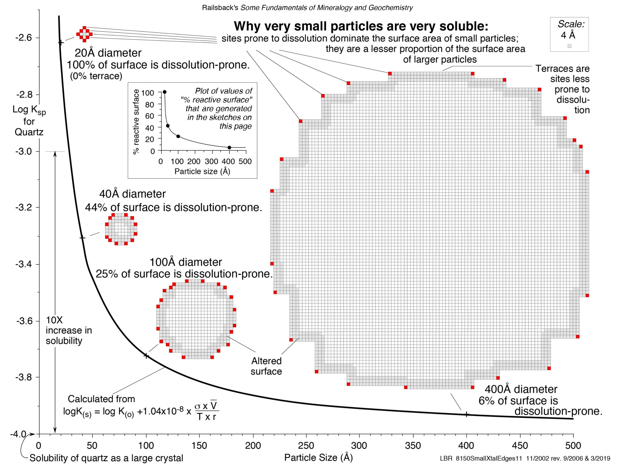 hight resolution of size matters why very small particles are very soluble