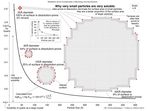small resolution of size matters why very small particles are very soluble