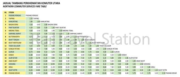 KTM Komuter Utara Fares Padang Besar Padang Rengas.png