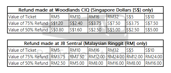 Shuttle Tebrau Refund Table Watermark.png