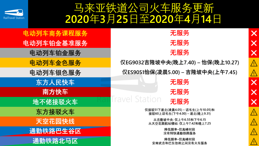 KTM Berhad Train Service Updates 25 March 14 April 2020 Chinese