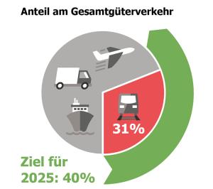 Anteil am Gesamtgüterverkehr