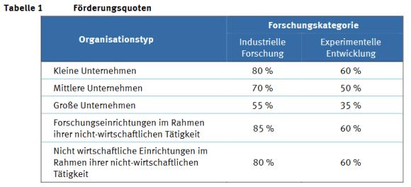 Tabelle Förderquoten - FFG Mobilität der Zukunft 2019