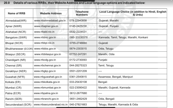 Details of Various RRBs and Contact Numbers