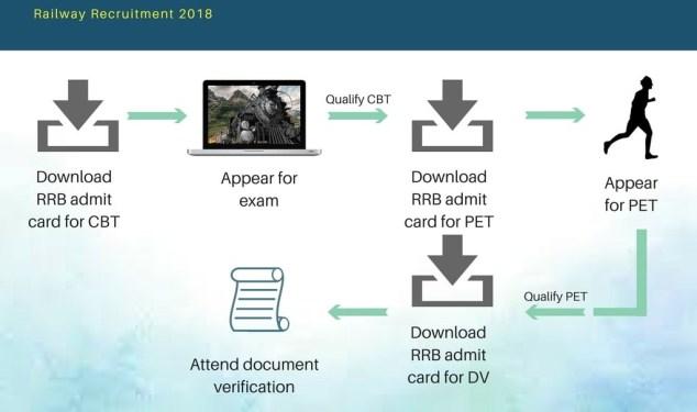 RRB Admit Card 2018
