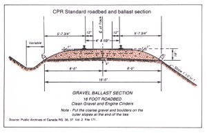 Atlas of Alberta Railways Figures  CPR Standard Roadbed and Ballast Section