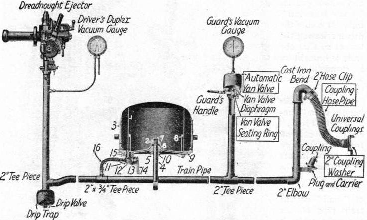 The Vacuum Automatic Brake